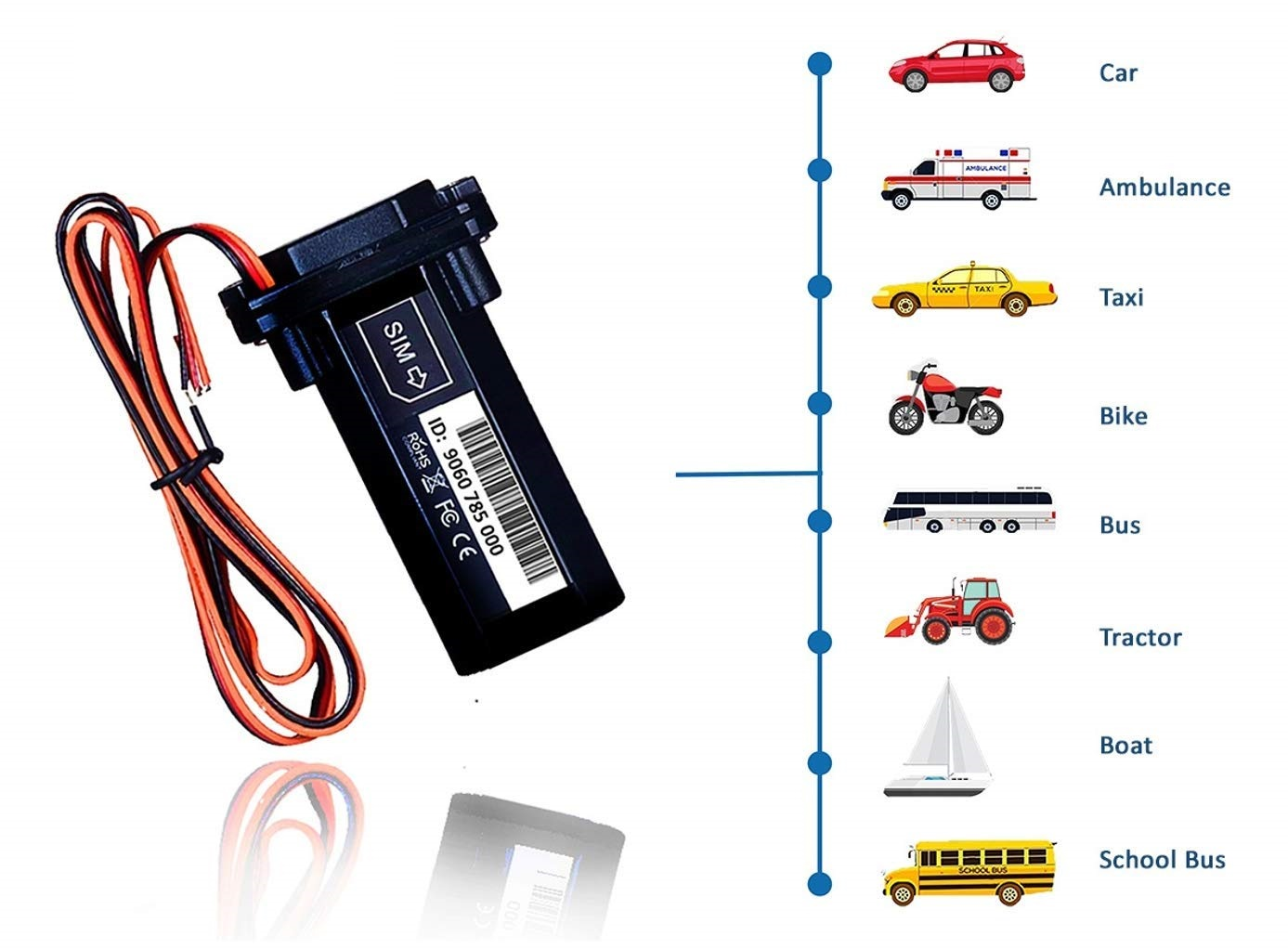 Drivool Best Gps Tracker For Car In India